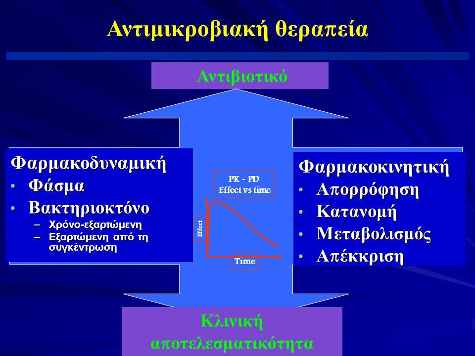 Αντιμικροβιακή θεραπεία