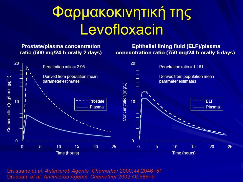 Φαρμακοκινητική της Levofloxacin