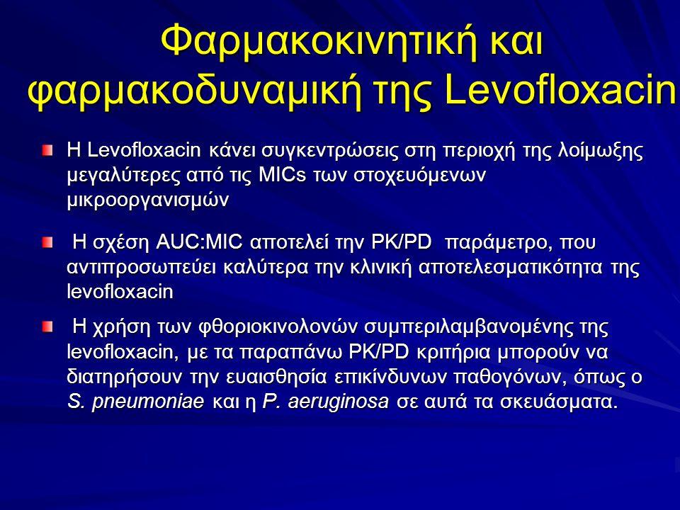 Φαρμακοκινητική και φαρμακοδυναμική της Levofloxacin