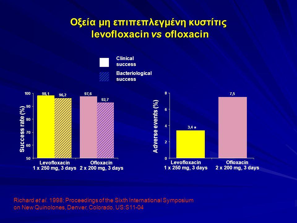 Οξεία μη επιπεπλεγμένη κυστίτις levofloxacin vs ofloxacin