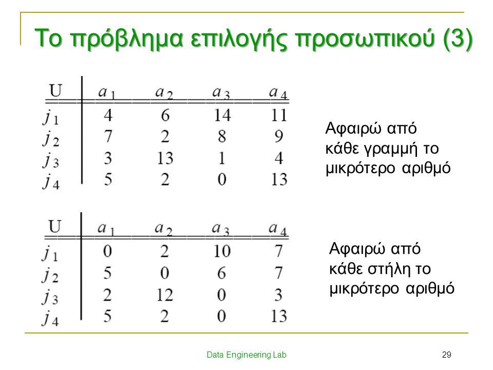Το πρόβλημα επιλογής προσωπικού (3)