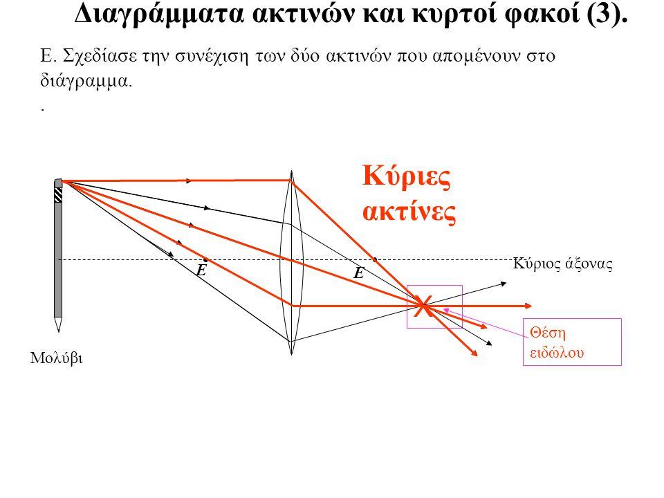 Διαγράμματα ακτινών και κυρτοί φακοί (3).