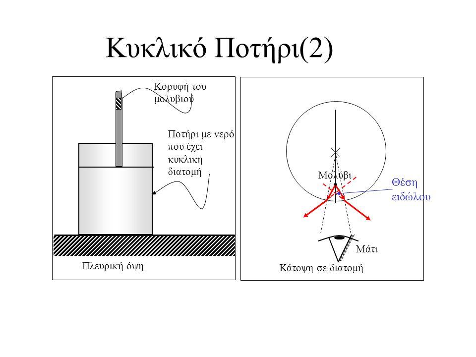 Κυκλικό Ποτήρι(2) Θέση ειδώλου Κορυφή του μολυβιού