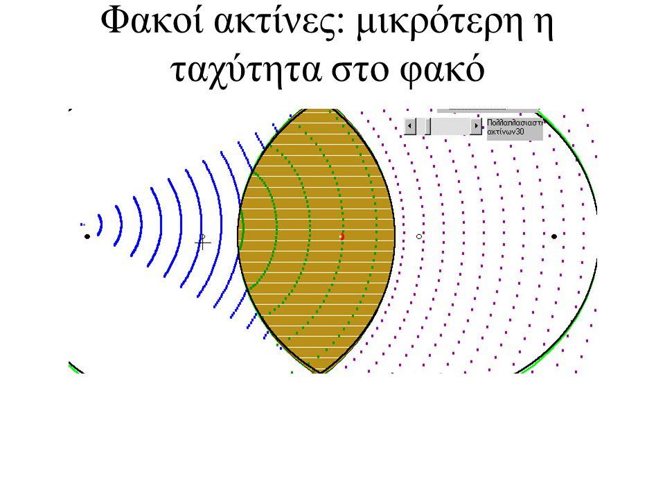 Φακοί ακτίνες: μικρότερη η ταχύτητα στο φακό