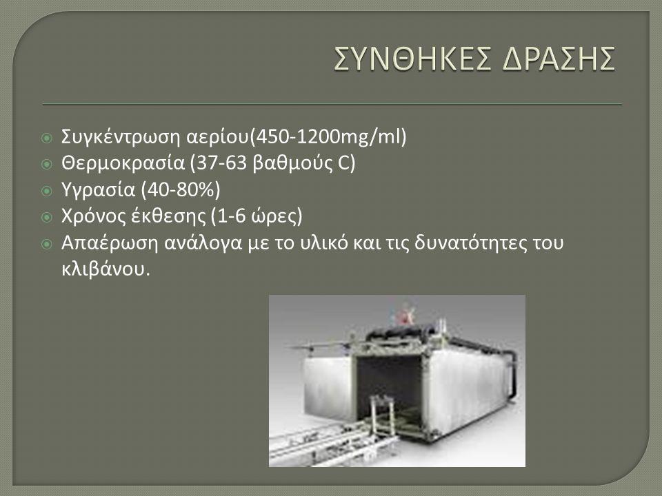 ΣΥΝΘΗΚΕΣ ΔΡΑΣΗΣ Συγκέντρωση αερίου(450-1200mg/ml)