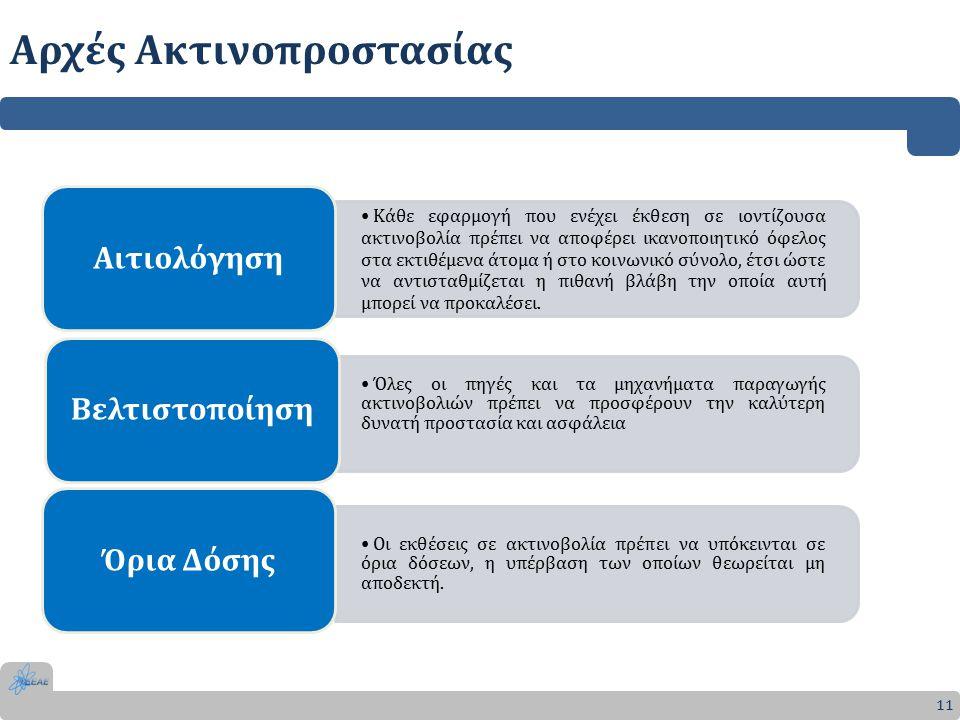 Αρχές Ακτινοπροστασίας