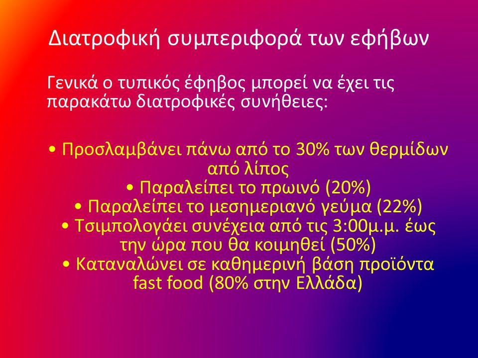 Διατροφική συμπεριφορά των εφήβων