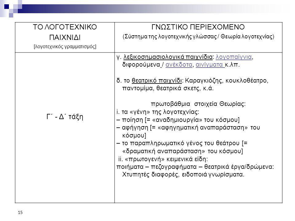 ΤΟ ΛΟΓΟΤΕΧΝΙΚΟ ΠΑΙΧΝΙΔΙ ΓΝΩΣΤΙΚΟ ΠΕΡΙΕΧΟΜΕΝΟ Γ΄ - Δ΄ τάξη
