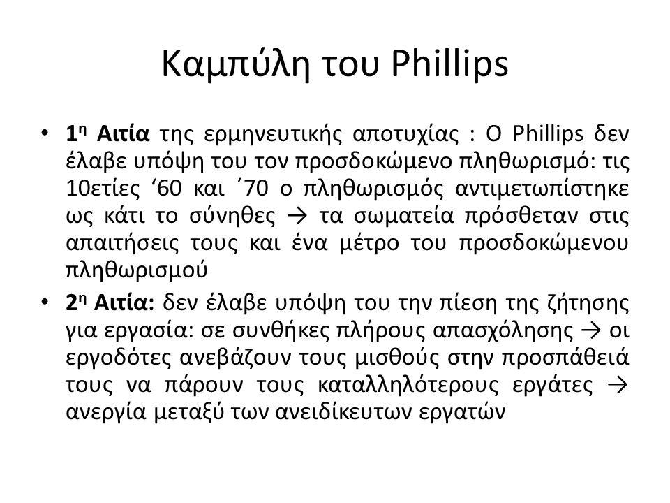 Καμπύλη του Phillips