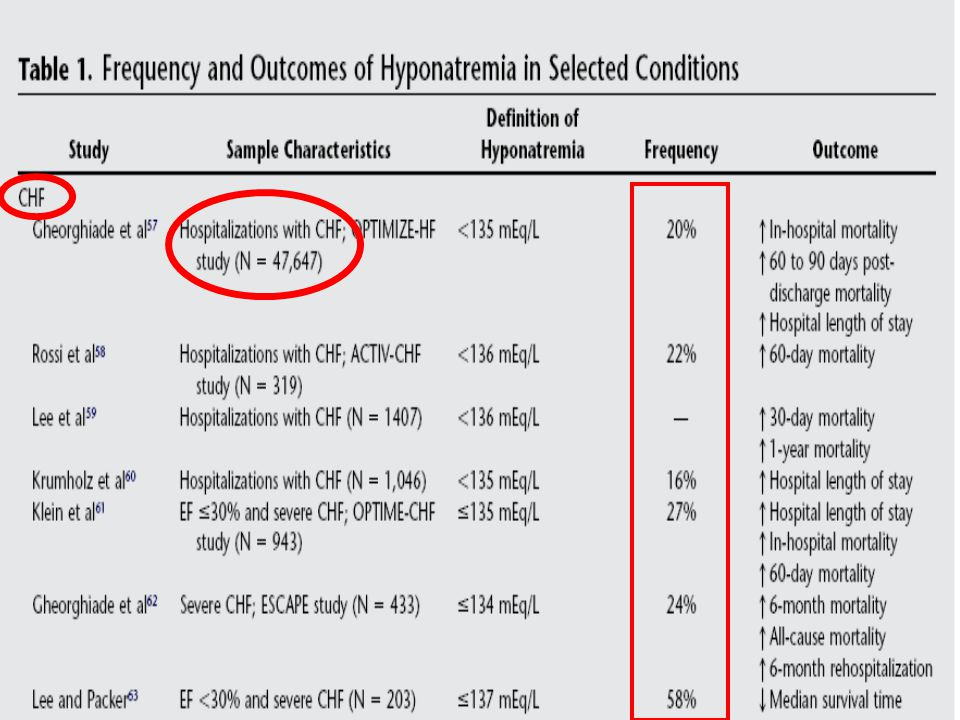 The investigators of the Organized Program to Initiate Lifesaving Treatment in Hospitalized Patients with Heart Failure evaluated more than 47,000 unselected hospitalized CHF patients from 259 centers and noted the frequency of admission hyponatremia (serum sodium level of <135 mEq/L) to be about 20%.