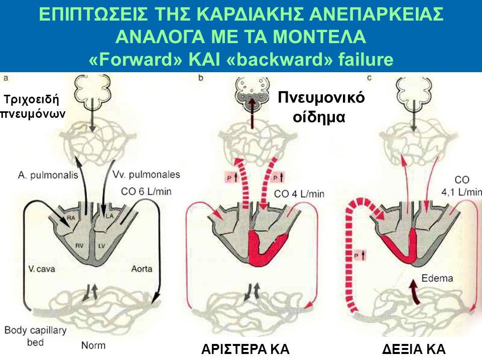 ΕΠΙΠΤΩΣΕΙΣ ΤΗΣ ΚΑΡΔΙΑΚΗΣ ΑΝΕΠΑΡΚΕΙΑΣ «Forward» ΚΑΙ «backward» failure