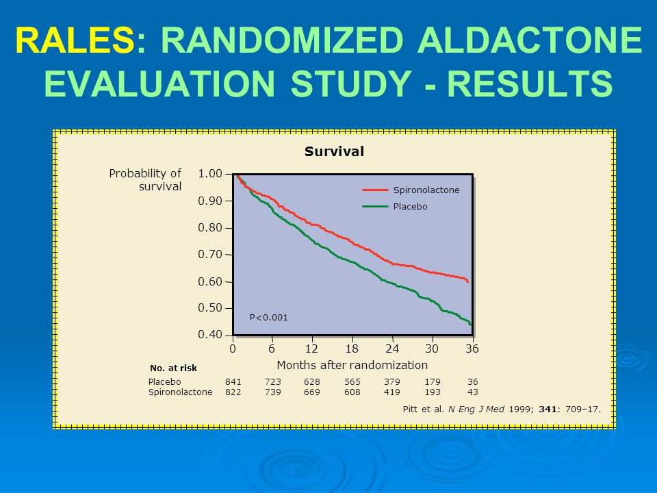 RALES: RANDOMIZED ALDACTONE EVALUATION STUDY - RESULTS