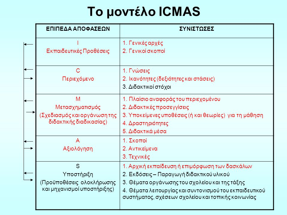 Το μοντέλο ICMAS ΕΠΙΠΕΔΑ ΑΠΟΦΑΣΕΩΝ ΣΥΝΙΣΤΩΣΕΣ Ι