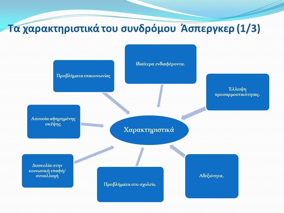 Τα χαρακτηριστικά του συνδρόμου Άσπεργκερ (1/3)