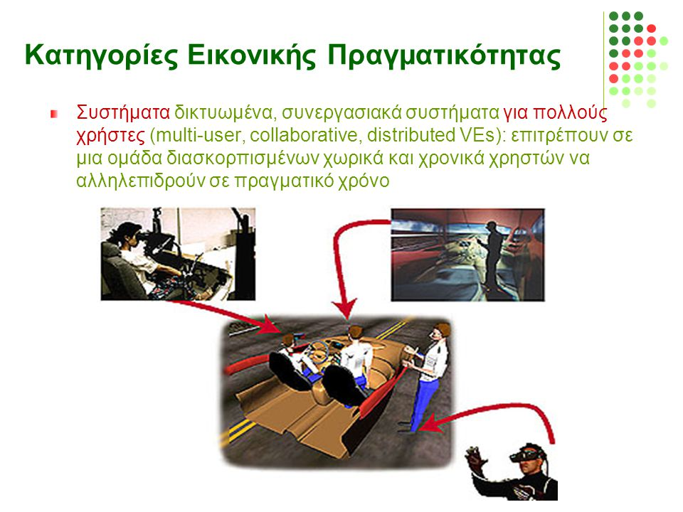 Κατηγορίες Εικονικής Πραγματικότητας