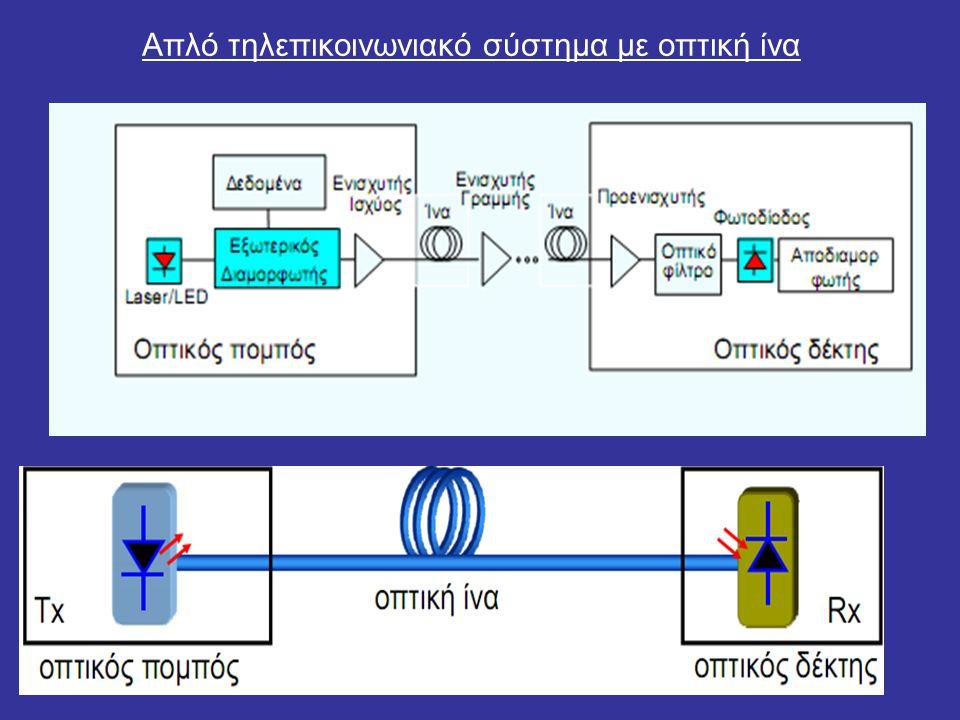 Απλό τηλεπικοινωνιακό σύστημα με οπτική ίνα