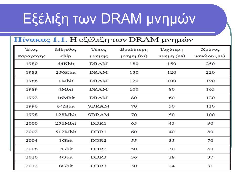 Εξέλιξη των DRAM μνημών