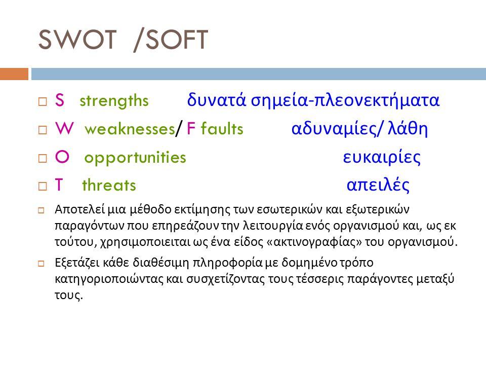 SWOT /SOFT S strengths δυνατά σημεία-πλεονεκτήματα