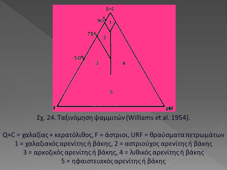Σχ. 24. Ταξιvόμηση ψαμμιτώv (Williams et al. 1954).