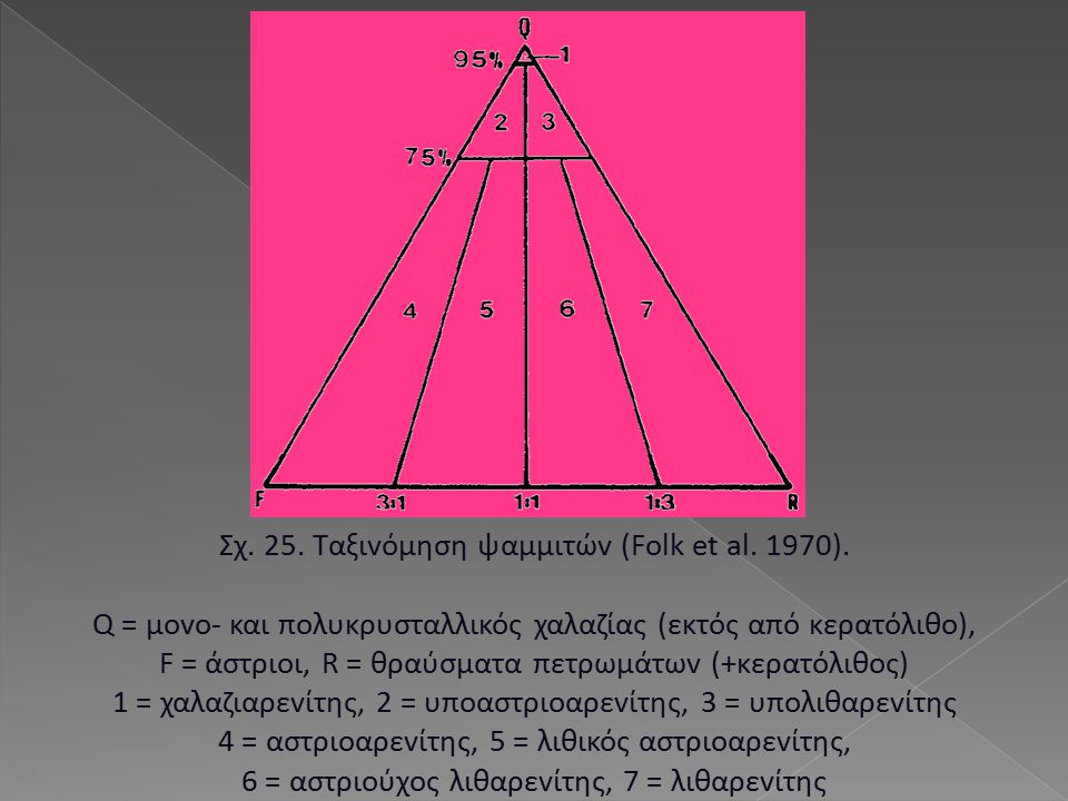 Σχ. 25. Ταξιvόμηση ψαμμιτώv (Folk et al. 1970).