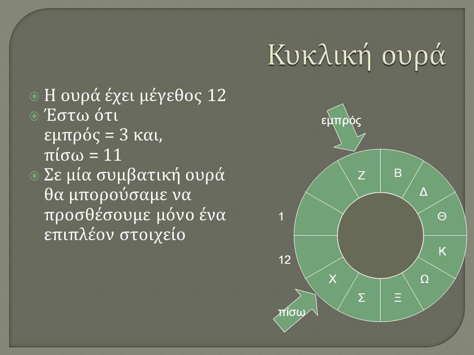 Κυκλική ουρά Η ουρά έχει μέγεθος 12 Έστω ότι εμπρός = 3 και, πίσω = 11