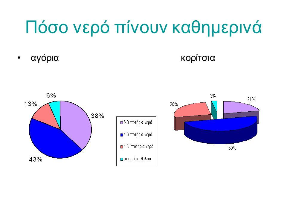 Πόσο νερό πίνουν καθημερινά