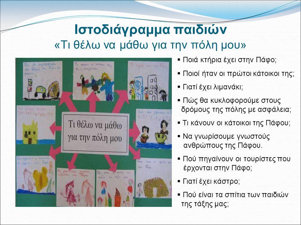 Ιστοδιάγραμμα παιδιών «Τι θέλω να μάθω για την πόλη μου»