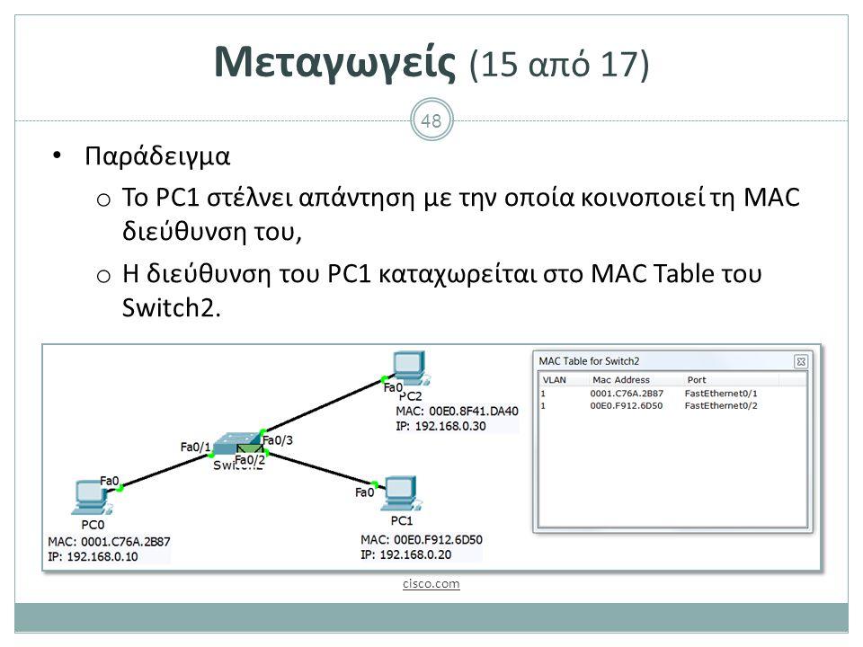 Μεταγωγείς (16 από 17) Παράδειγμα Η απάντηση φθάνει στο PC0,