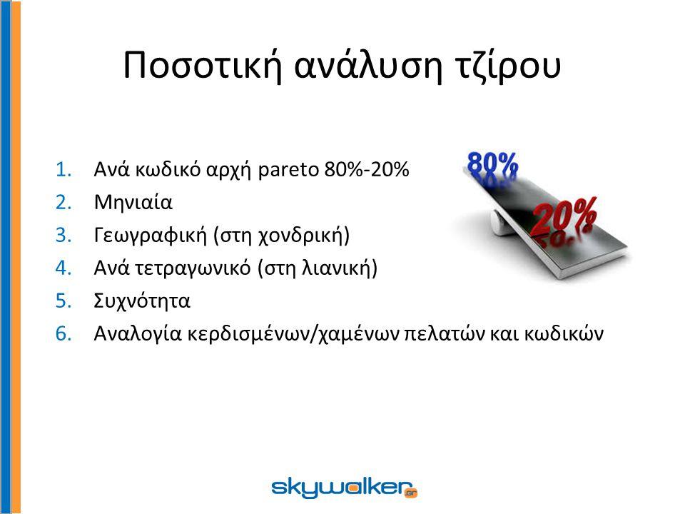 Ποσοτική ανάλυση τζίρου