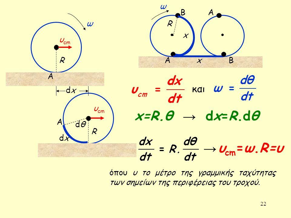x=R.θ dx=R.dθ → → υcm=ω.R=υ και ω Β Α ω R x υcm R Α x Β A dx υcm A dθ