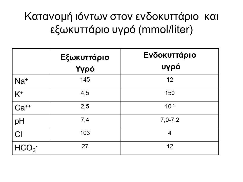 Κατανομή ιόντων στον ενδοκυττάριο και εξωκυττάριο υγρό (mmol/liter)
