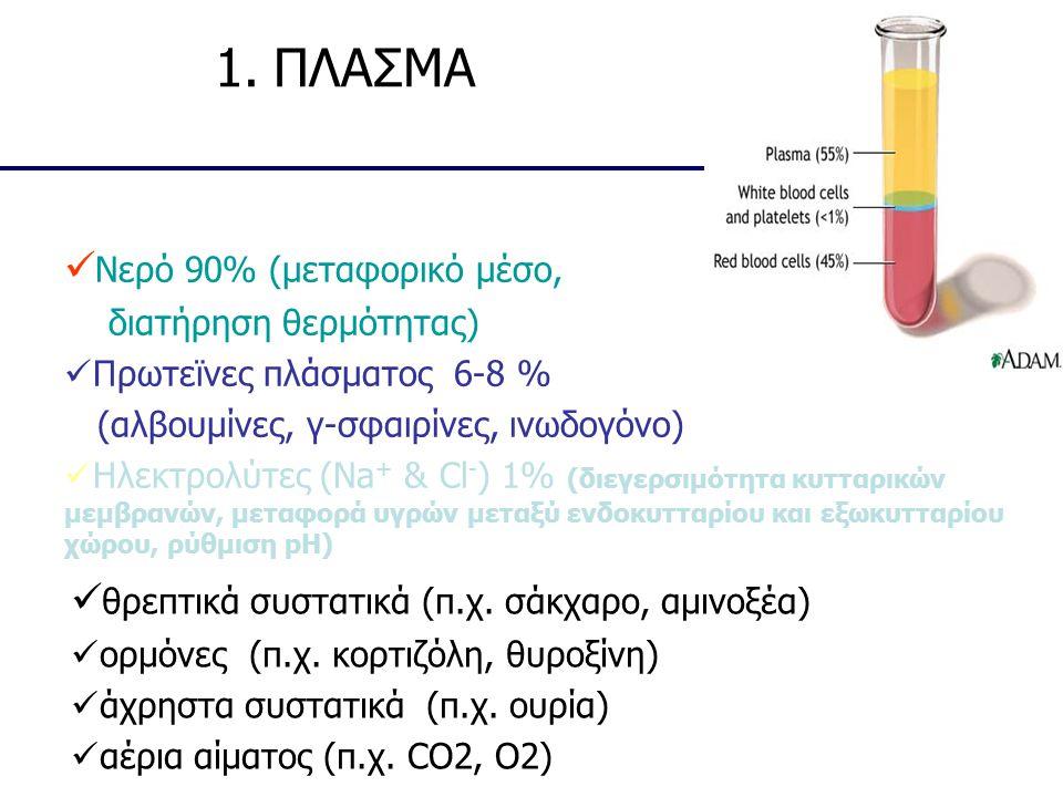 1. ΠΛΑΣΜΑ Νερό 90% (μεταφορικό μέσο,