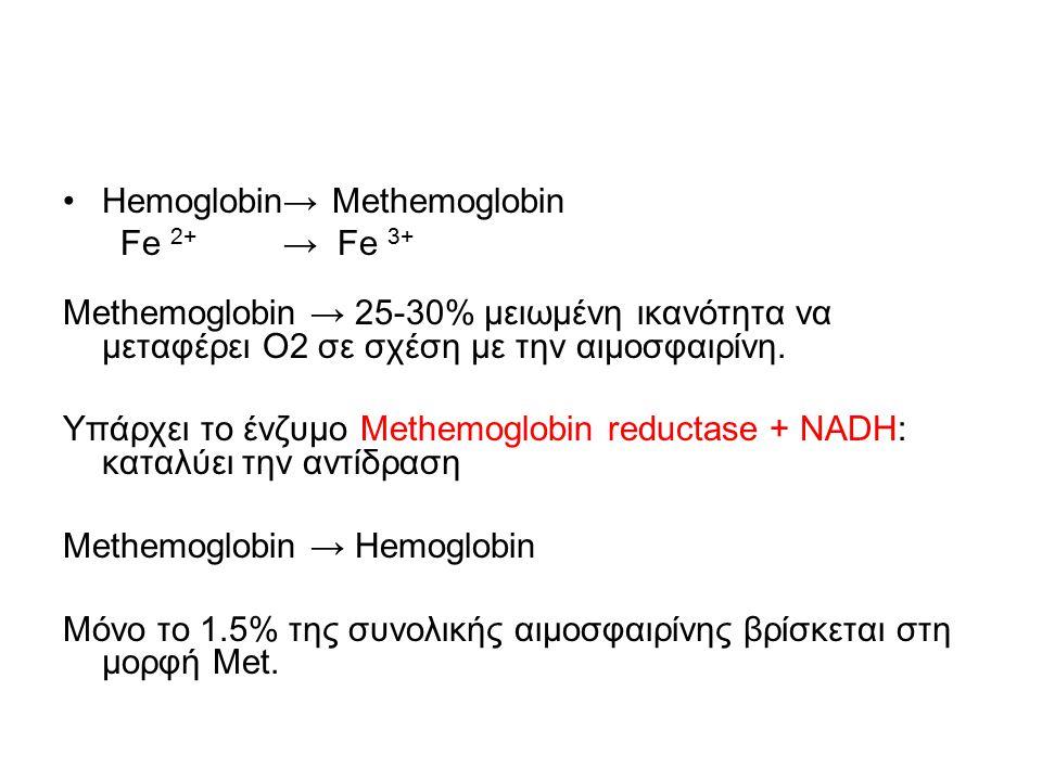 Hemoglobin→ Methemoglobin
