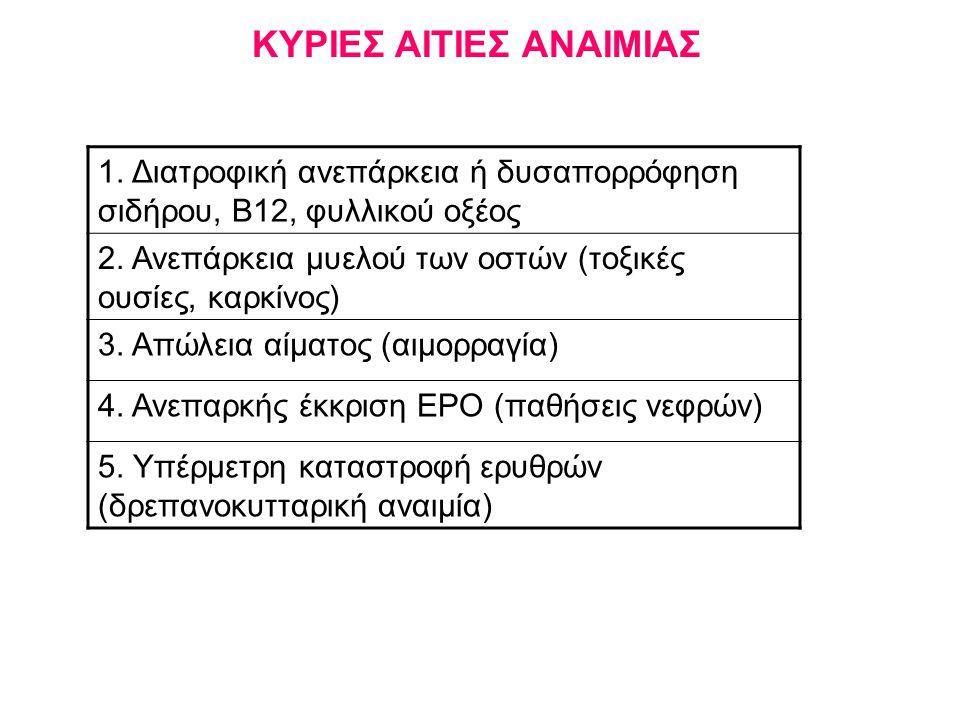 ΚΥΡΙΕΣ ΑΙΤΙΕΣ ΑΝΑΙΜΙΑΣ