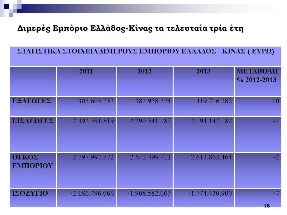 Διμερές Εμπόριο Ελλάδος-Κίνας τα τελευταία τρία έτη