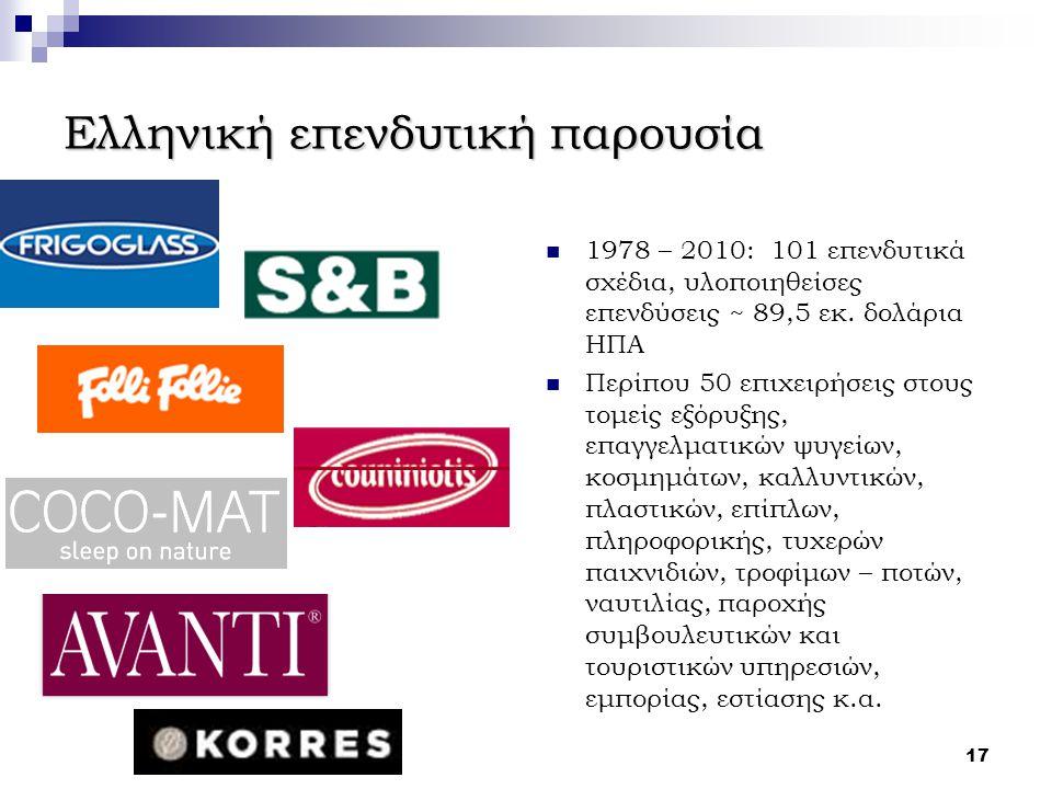 Ελληνική επενδυτική παρουσία