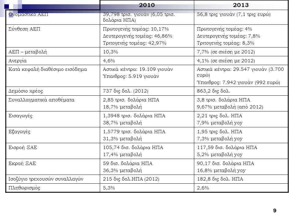 2010 2013 Ονομαστικό ΑΕΠ 39,798 τρισ. γιουάν (6,05 τρισ. δολάρια ΗΠΑ)