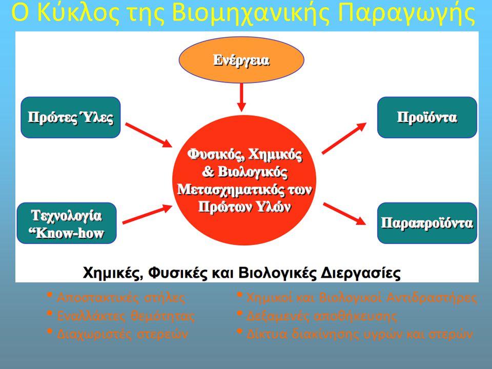 Ο Κύκλος της Βιομηχανικής Παραγωγής