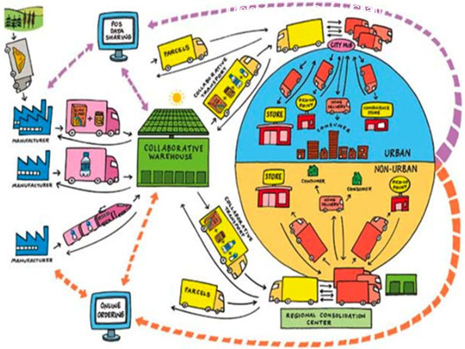 The cooperative Supply Chain: a necessity
