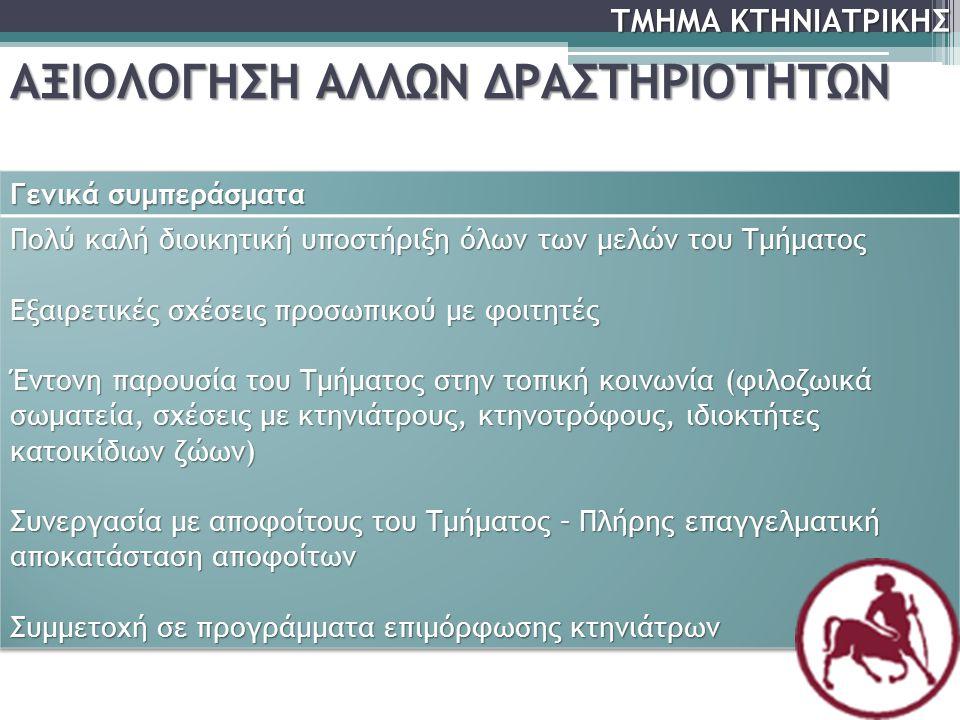 ΑΞΙΟΛΟΓΗΣΗ ΑΛΛΩΝ ΔΡΑΣΤΗΡΙΟΤΗΤΩΝ