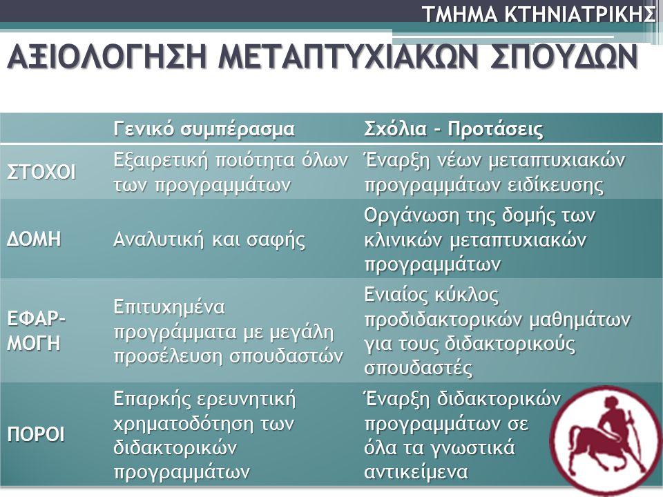 ΑΞΙΟΛΟΓΗΣΗ ΜΕΤΑΠΤΥΧΙΑΚΩΝ ΣΠΟΥΔΩΝ