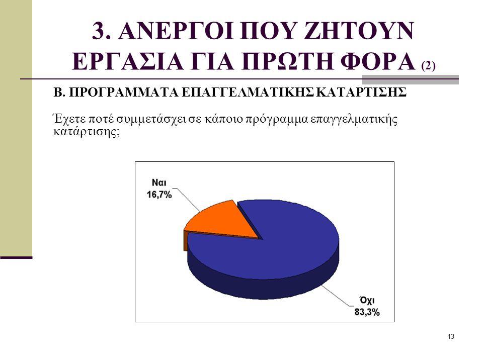 3. ΑΝΕΡΓΟΙ ΠΟΥ ΖΗΤΟΥΝ ΕΡΓΑΣΙΑ ΓΙΑ ΠΡΩΤΗ ΦΟΡΑ (2)