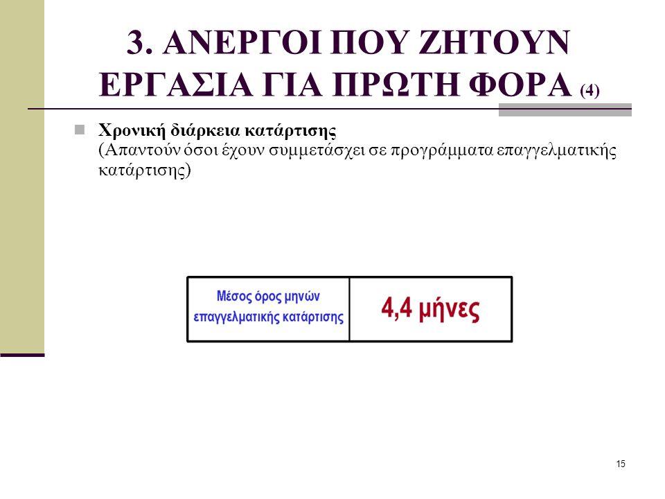 3. ΑΝΕΡΓΟΙ ΠΟΥ ΖΗΤΟΥΝ ΕΡΓΑΣΙΑ ΓΙΑ ΠΡΩΤΗ ΦΟΡΑ (4)