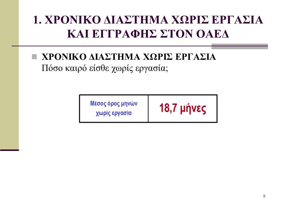 1. ΧΡΟΝΙΚΟ ΔΙΑΣΤΗΜΑ ΧΩΡΙΣ ΕΡΓΑΣΙΑ ΚΑΙ ΕΓΓΡΑΦΗΣ ΣΤΟΝ ΟΑΕΔ