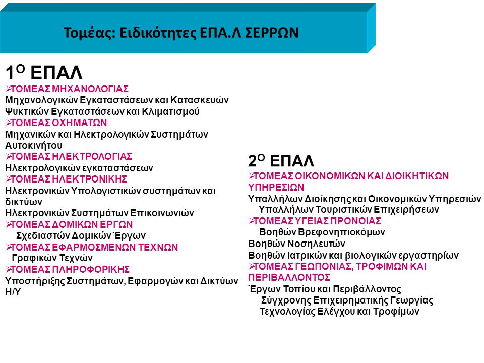 Τομέας: Ειδικότητες ΕΠΑ.Λ ΣΕΡΡΩΝ