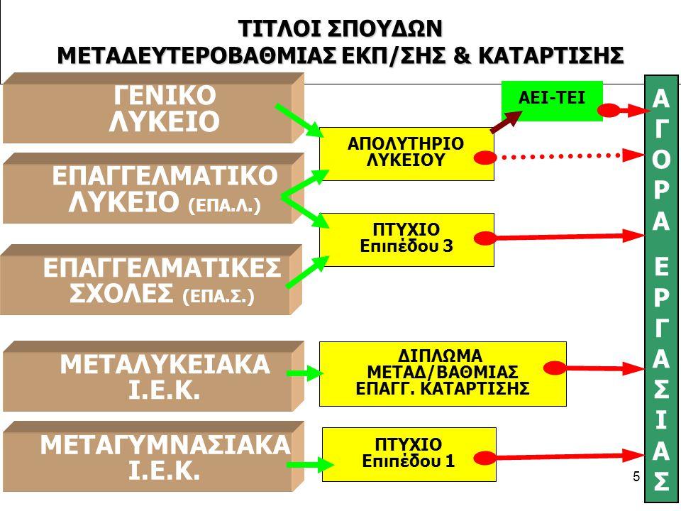 ΤΙΤΛΟΙ ΣΠΟΥΔΩΝ ΜΕΤΑΔΕΥΤΕΡΟΒΑΘΜΙΑΣ ΕΚΠ/ΣΗΣ & ΚΑΤΑΡΤΙΣΗΣ