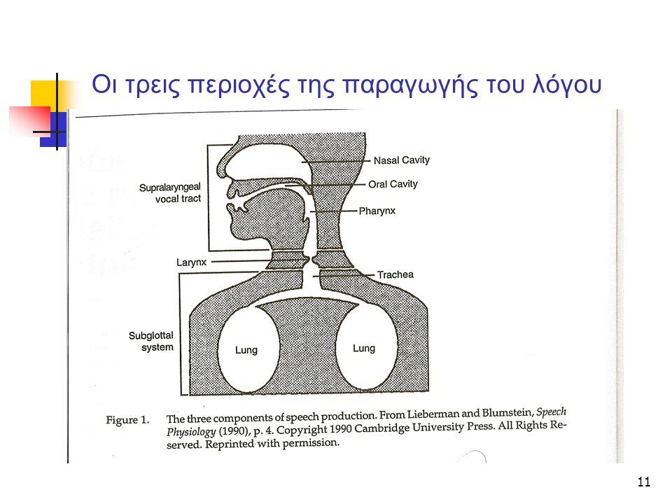 Οι τρεις περιοχές της παραγωγής του λόγου