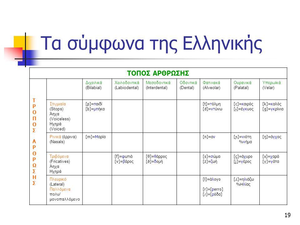 Τα σύμφωνα της Ελληνικής