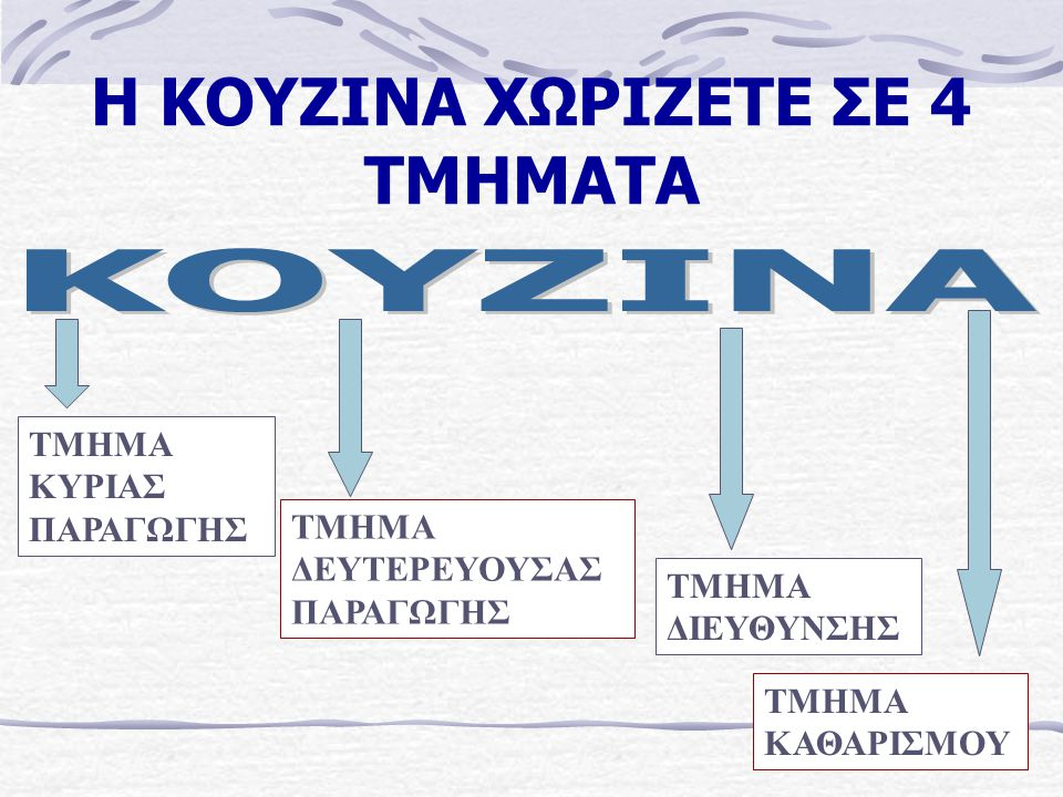 Η ΚΟΥΖΙΝΑ ΧΩΡΙΖΕΤΕ ΣΕ 4 ΤΜΗΜΑΤΑ