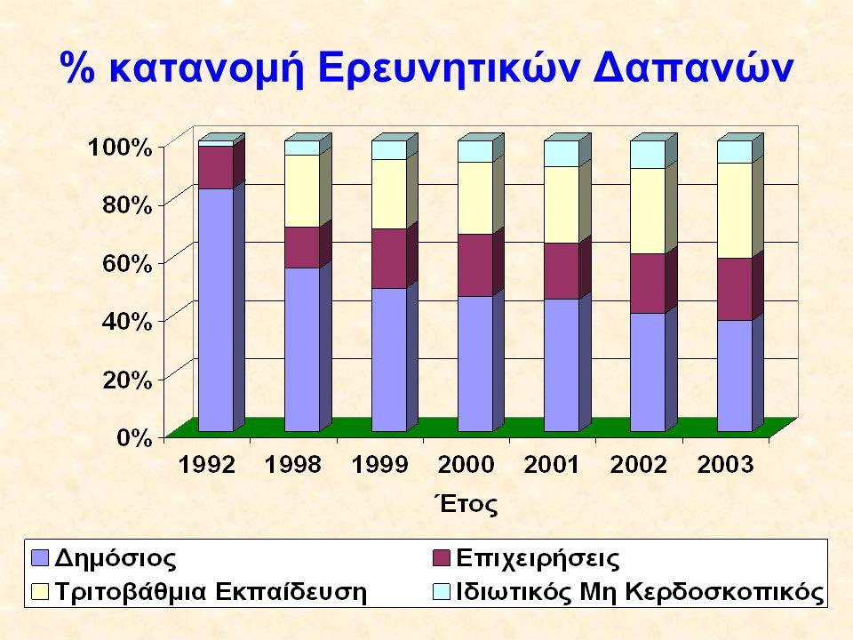 % κατανομή Ερευνητικών Δαπανών